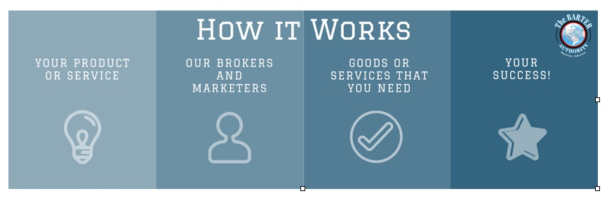 How it works - Your product or service, our brokers and marketers, goods or services that you need, your success.